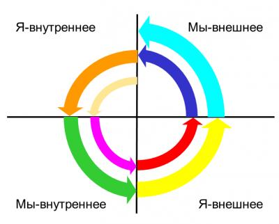 Спиральная динамика в квадрантах Уилбера-pic2.png