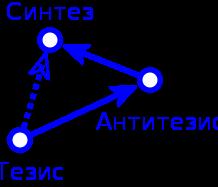 Тезис-Антитезис-Синтез.svg